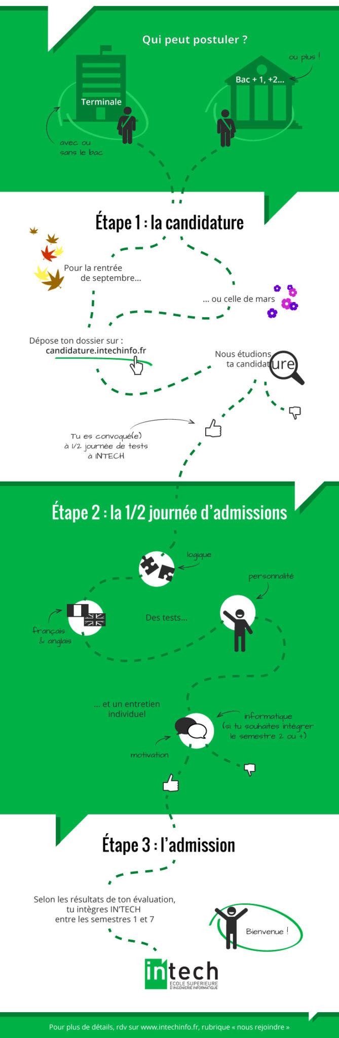 les-3-etapes-pour-rejoindre-IN-TECH