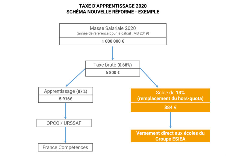 Schéma-ESIEA-réforme-Solde-13-768x543